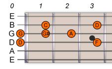 D-Pentatonic-Blues-Scale-1