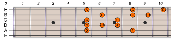D-Pentatonic-Blues-Scale-2
