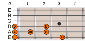 E Pentatonic Blues Scale 1
