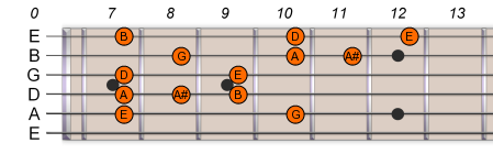 E Pentatonic Blues Scale 2
