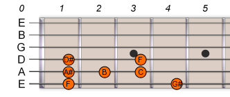 F Pentatonic Blues Scale 1