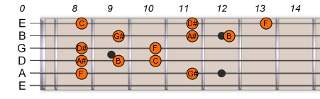 F Pentatonic Blues Scale 2