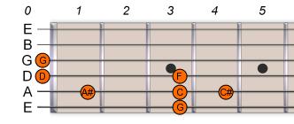 G Pentatonic Blues Scale 1