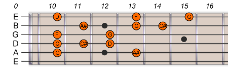 G Pentatonic Blues Scale 2