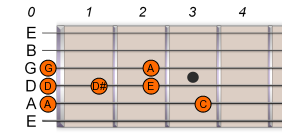 A Pentatonic Blues Scale 1