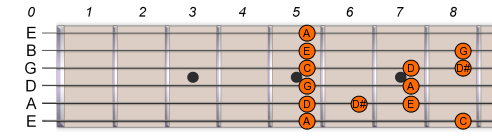 A Pentatonic Blues Scale 2
