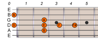 B Pentatonic Blues Scale 1