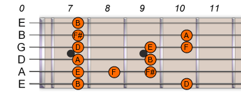 B Pentatonic Blues Scale 2