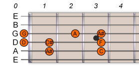 A# Bb Major Scale