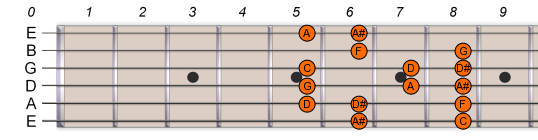 A# Bb Major Scale 2