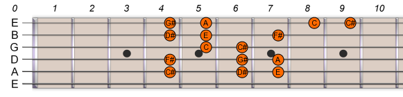 C# Db Harmonic Minor 2