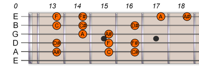 A# Bb Harmonic Minor Scale 2