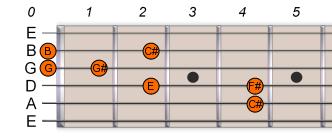 C# Db Pentatonic Blues Scale 1