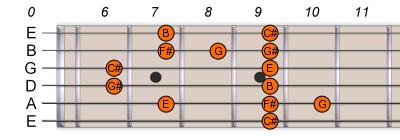 C# Db Pentatonic Blues Scale 2