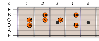 D# Eb Pentatonic Blues Scale 1