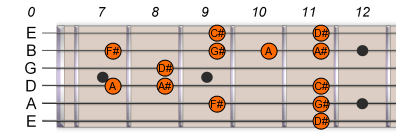 D# Eb Pentatonic Blues Scale 2