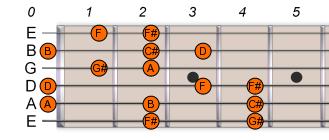 F# Gb Harmonic Minor 1