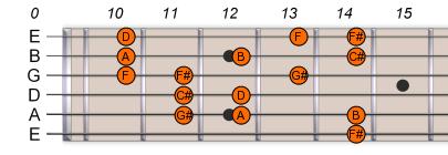 F# Gb Harmonic Minor 2