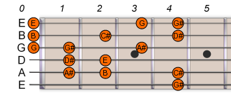 G# Ab Harmonic Minor 1
