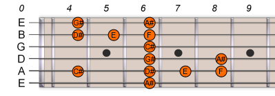 A# Bb Pentatonic Blues Scale