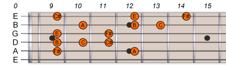 F# Gb Pentatonic Blues Scale