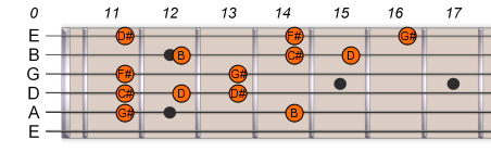 G# Ab Pentatonic Blues Scale